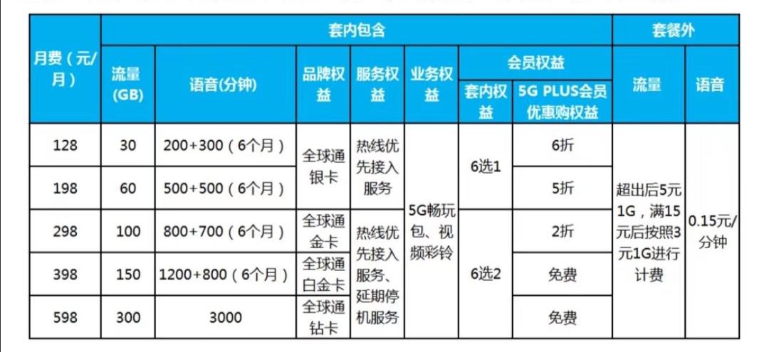 三大运营商5G套餐详情出炉:资费128元起,最高869元