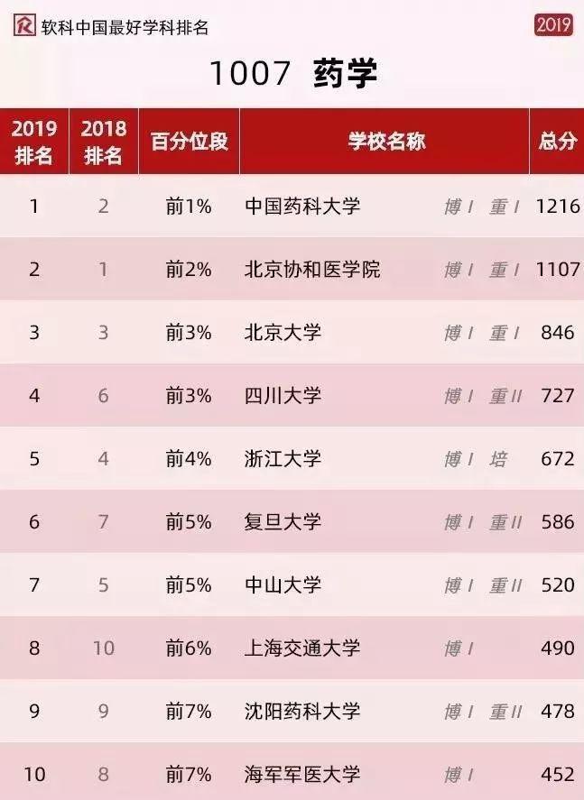 2019排行榜情侣网名_最新世界大学排行 108所内地高校进入Top1000 名单