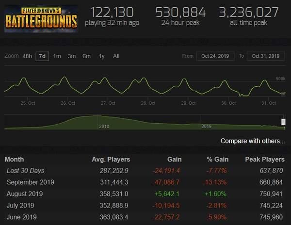《绝地求生》10月活跃玩家数低迷相较巅峰时下降82%_Epic