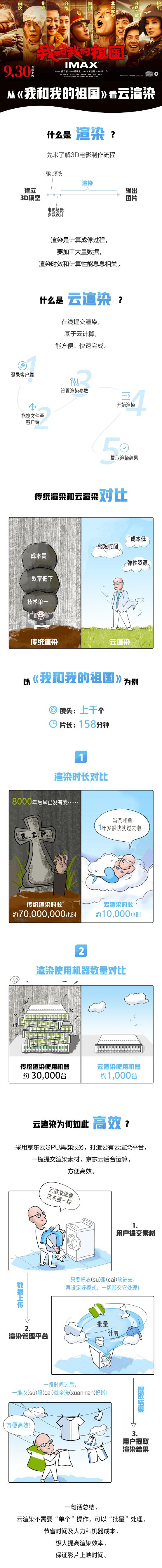 《我和我的祖国》幕后的渲染特效:使用近千台京东云服务器