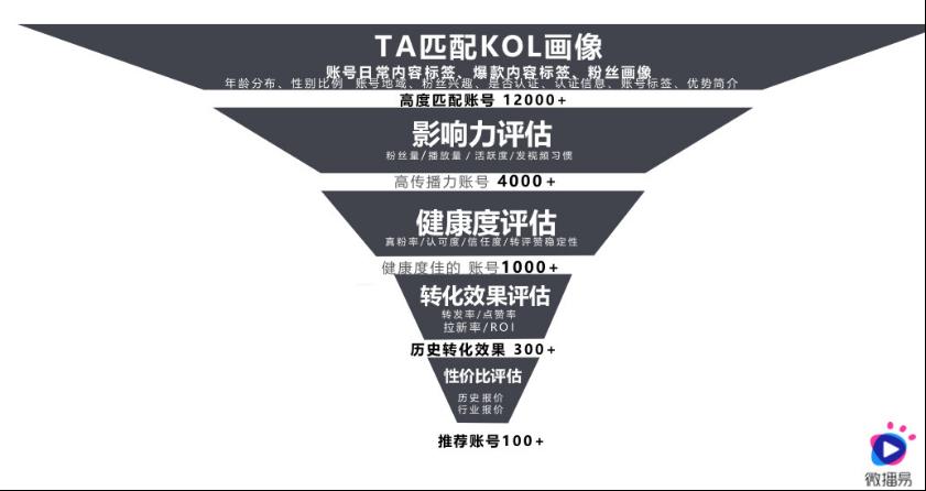 微播易徐扬:60%营销人不知道的社交营销误区