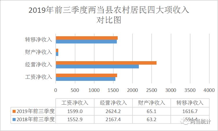 2019年农村居民人均纯收入_农村居民人均纯收入