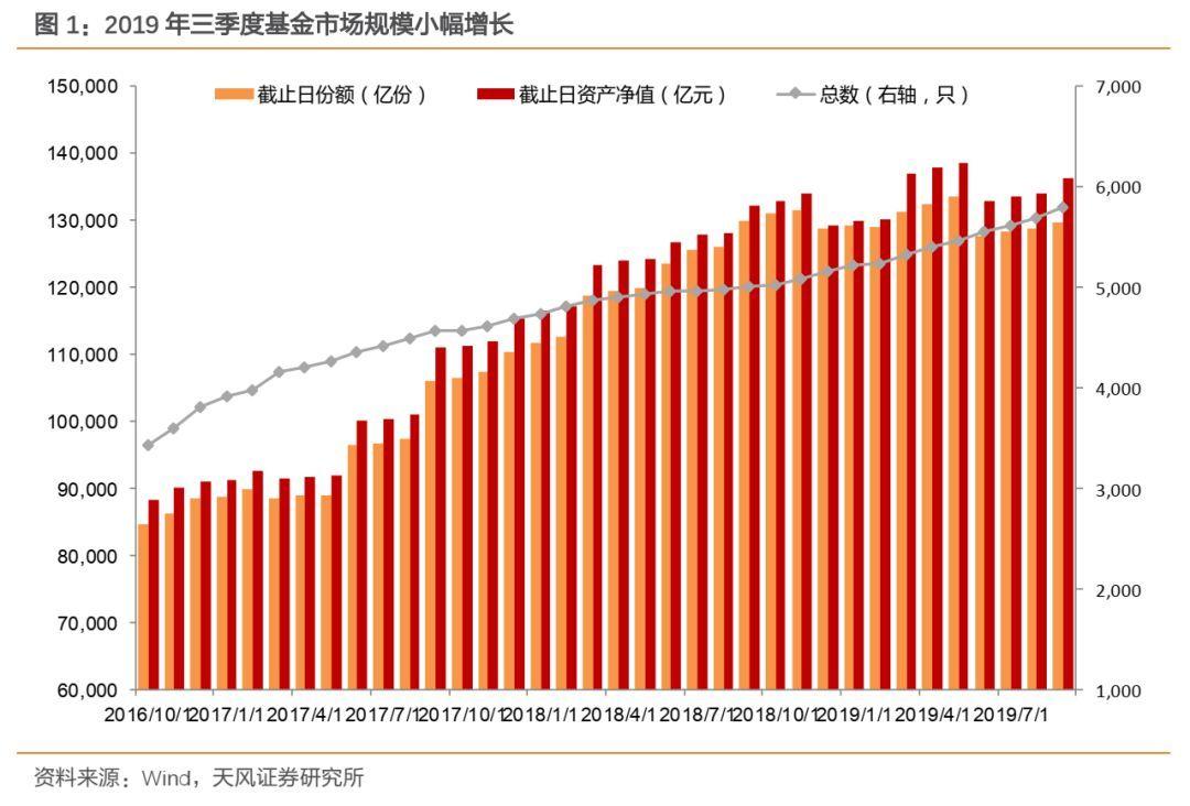 新发债基投资风格有何变化?_型基金