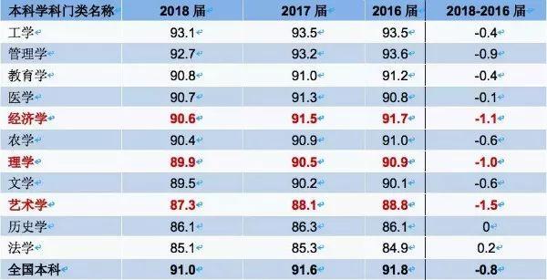 2019中国大学生就业报告出炉!这几个专业最好就业!