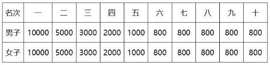 """""""龙母故乡""""2019德庆乡村半程马拉松赛 开启报名!(图17)"""
