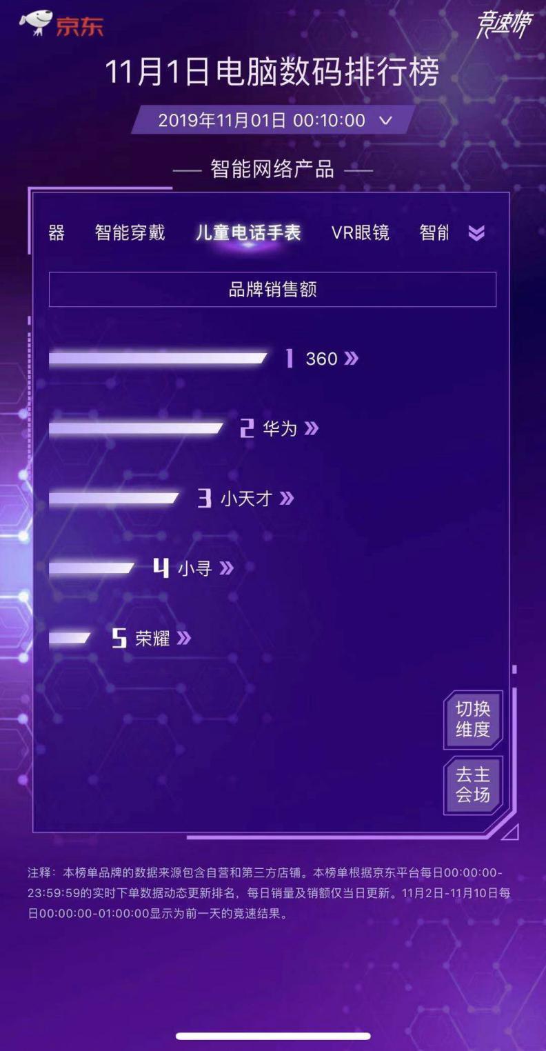 双十一首日开门红 360儿童手表霸榜京东数码竞速榜单