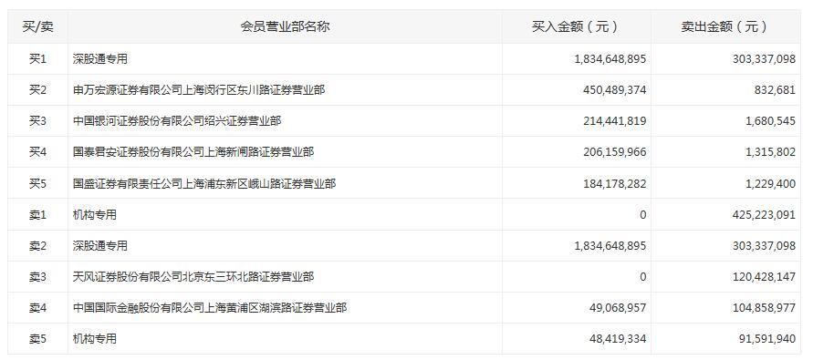 格力电器今日涨8.65% 深股通净买入超15亿元_席位