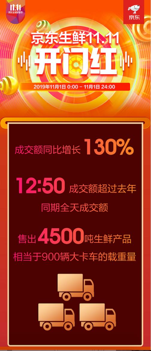 京東11.11超級百億補貼來襲,果凍橙引爆全場成為單品銷量王