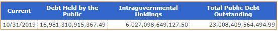 美國債務總額突破23萬億美元,破產農場數量增加,離開債務或負增長