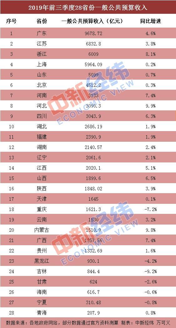 28省份前三季度财政收入出炉:广东总量第一河北增速最快