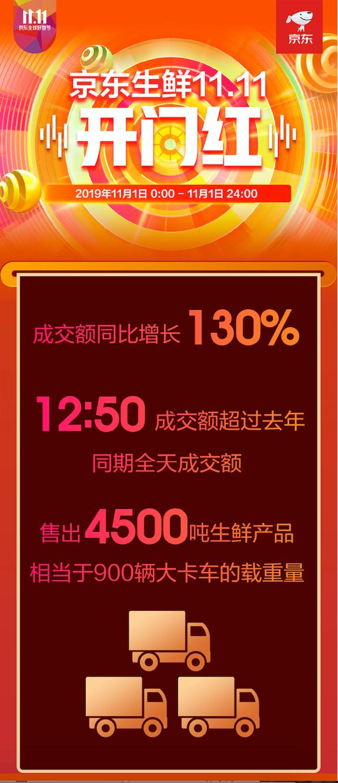 """京東生鮮11.11首日戰報:""""超級省""""初現成效,山東生蠔成交額同比增長430%"""