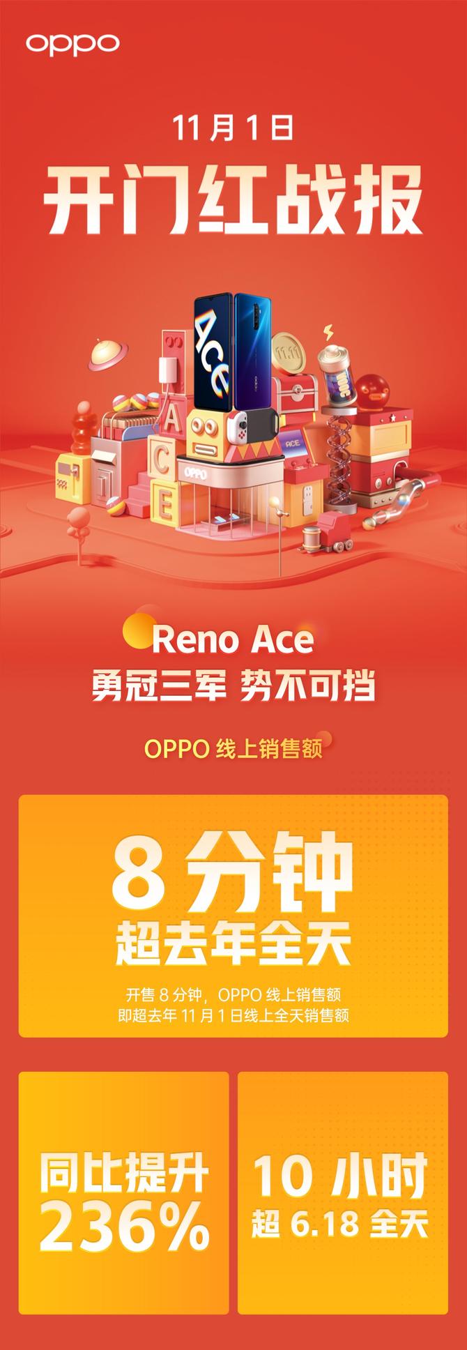 Reno Ace首销告捷,稳居电商平台2500-3500价位段冠军_销售额