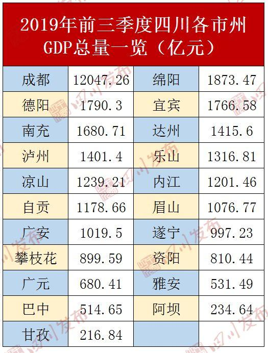 云南各市三季度gdp排名_广西前三季度各城市GDP排名
