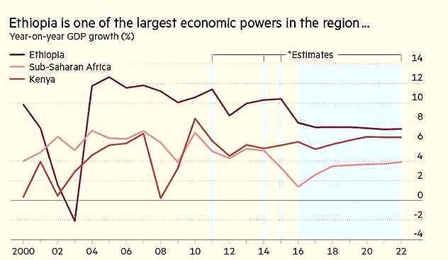 外媒:埃塞俄比亞或將成為下一個中國經濟,越南極可能是第二個印度