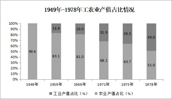 临潼gdp_最新西安各区GDP排名 最有钱的区竟然是它