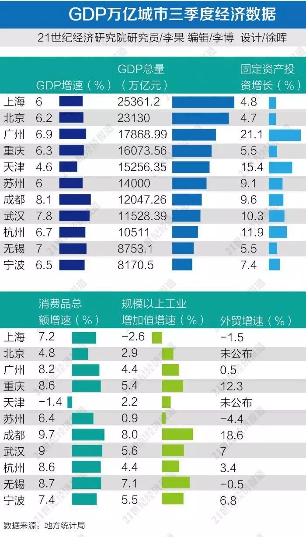 苏州GDP过2万亿超广州_苏州房价8万一平的地方,可能要降价 园区新政威力惊人