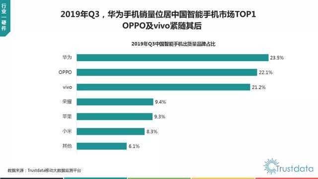 4核手机销量排行榜_iPhone前五排不上淘宝手机周销量排行