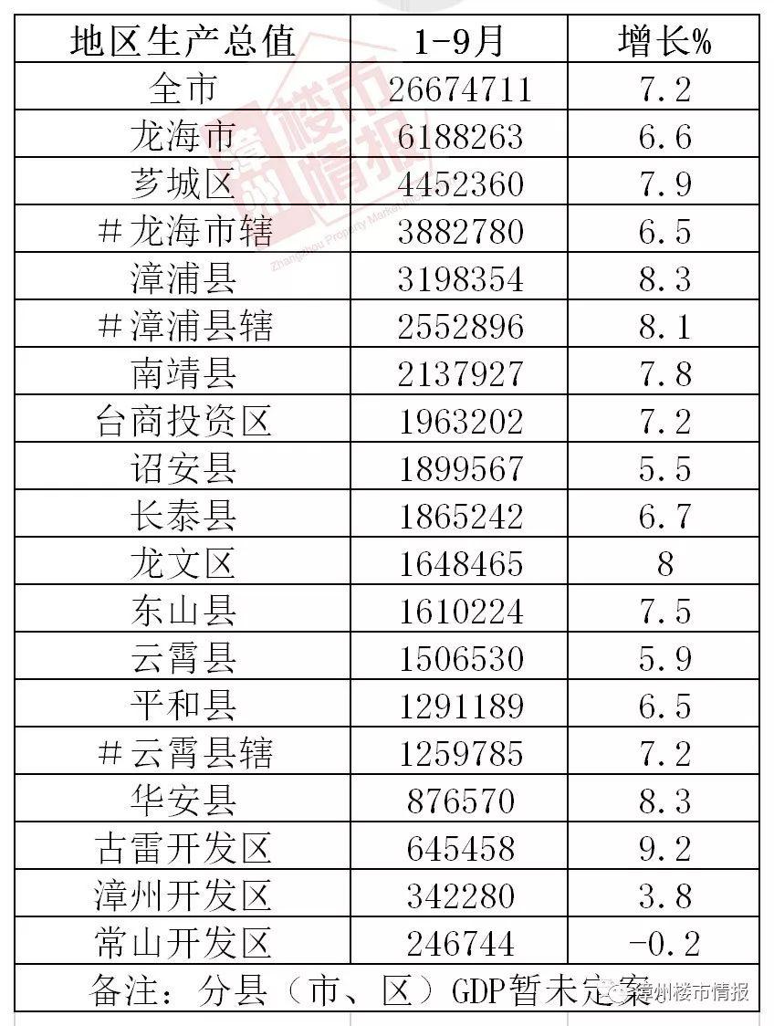 漳州gdp总量是多少_珠海,湛江与莆田,论一季度GDP,排名如何呢