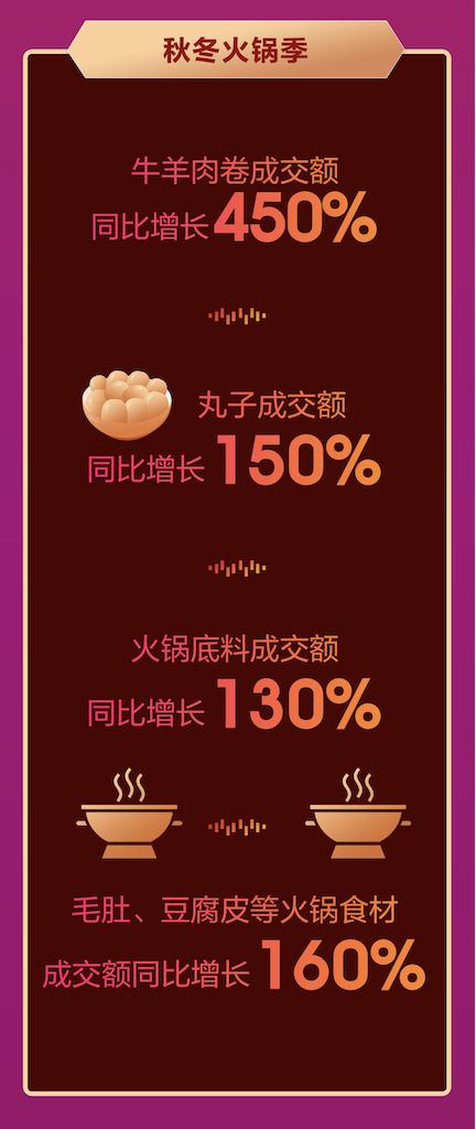 火锅底料销量同比增长130%,京东11.11线上火锅市场热辣升温