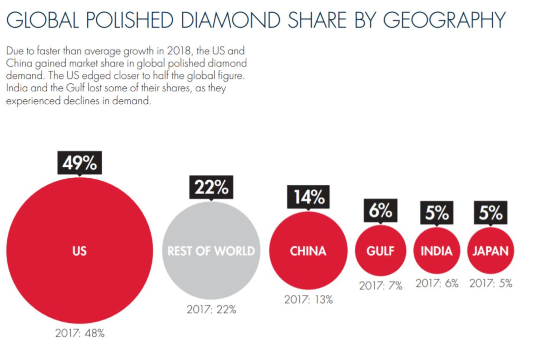 推荐:DeBeers年度钻石报告出炉:钻石婚戒价格下滑,但在中国仍有很大的市场空间