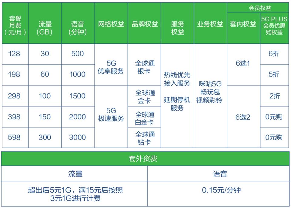 中国移动5G套餐资费出炉了!办理家庭版套餐每月最多省409元