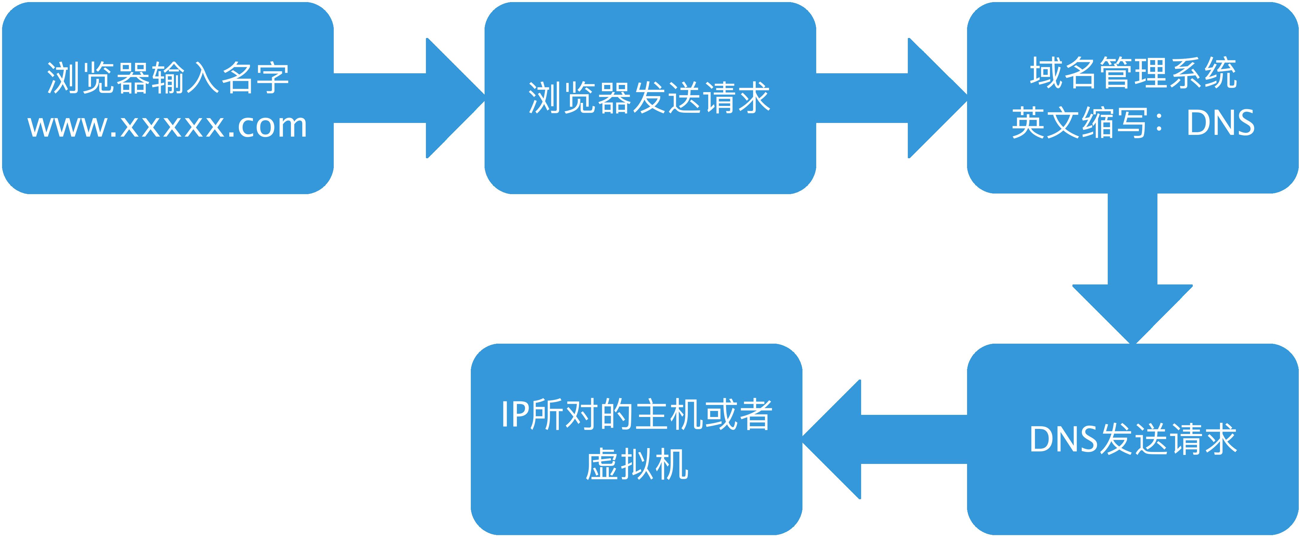 做SEO的三个要素(图1)