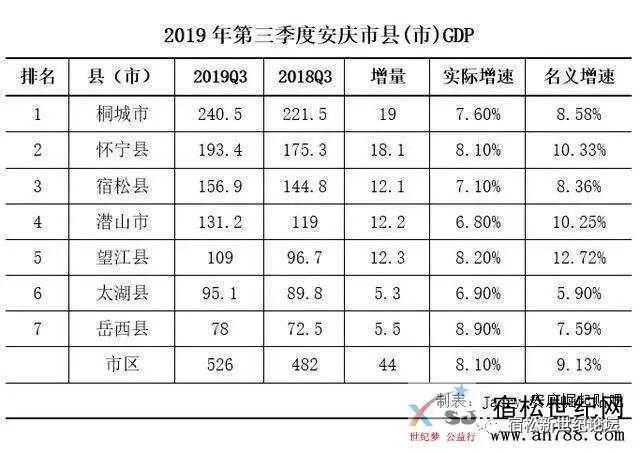 宿松gdp_宿松县2017年国民经济和社会发展统计公报