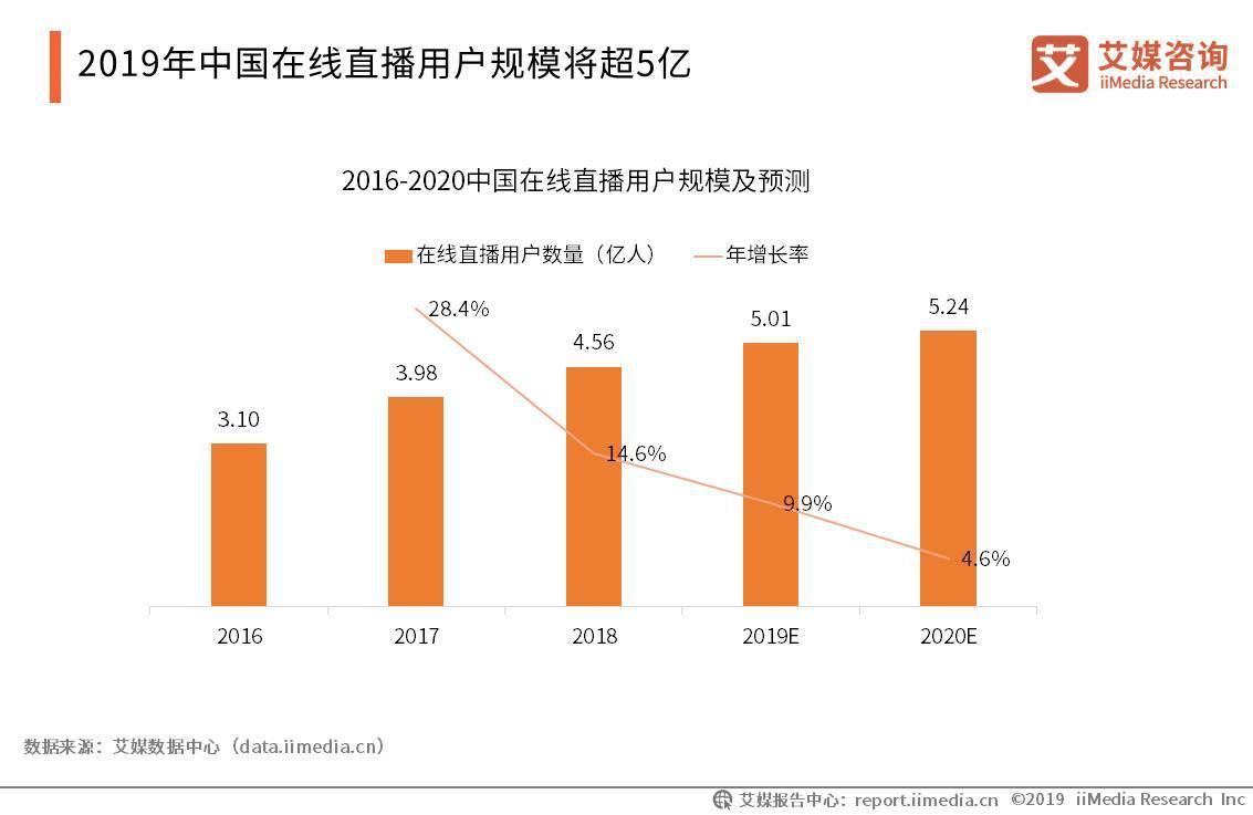 愿景娱乐单月全站直播流水突破2亿,中国在线直播行业现状及趋势解读