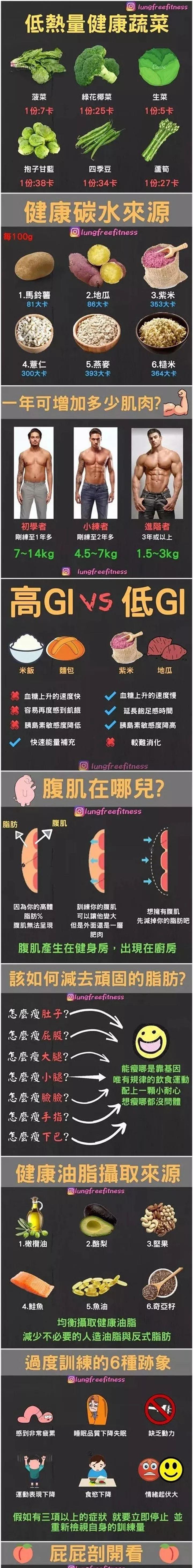 健身知识科普 by lungfreefitness