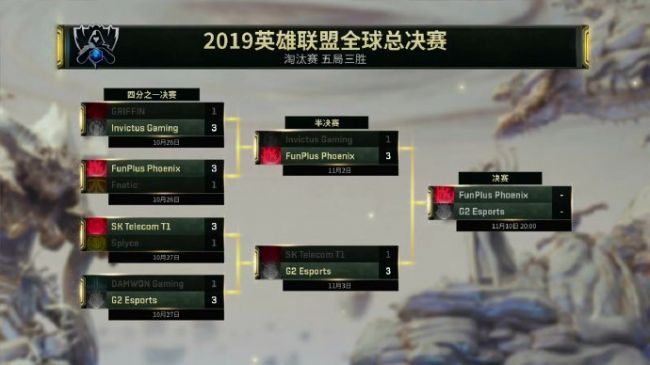 英雄联盟全球S9总决赛名额出炉 11月10日FPX迎战G2