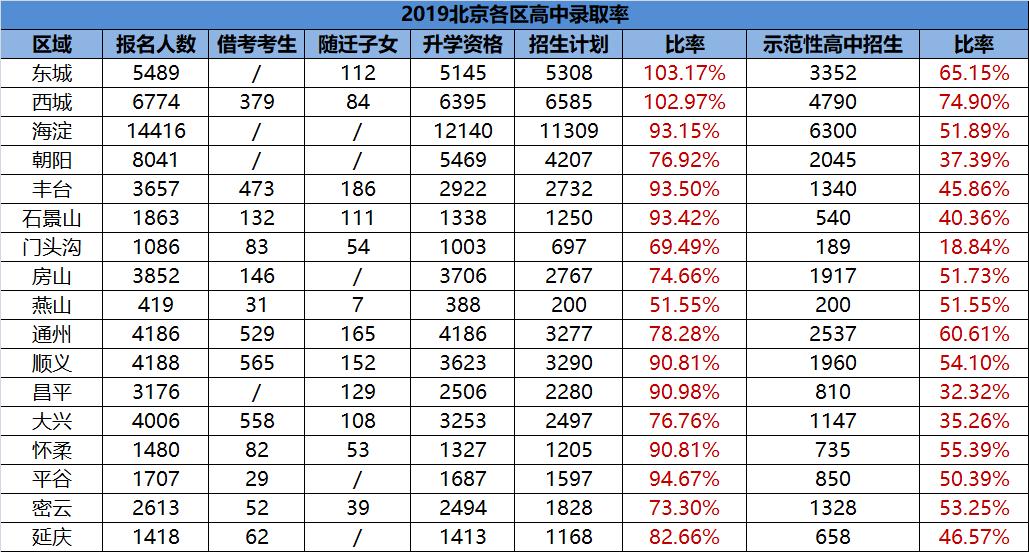 2019北京各区普通高中录取比例汇总,东城西城竟达100%?