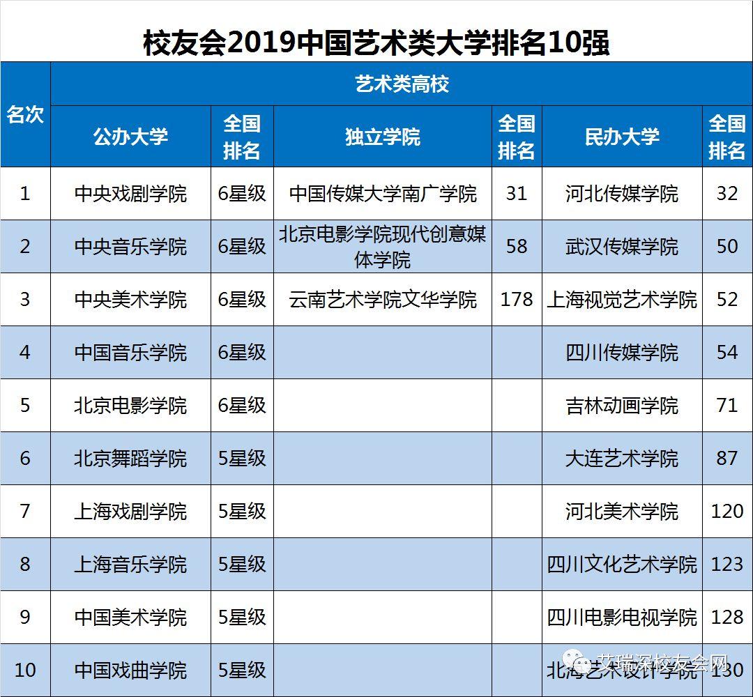 2019全国高校排行_校友会2019中国部属大学排名出炉,教育部直属高校实力