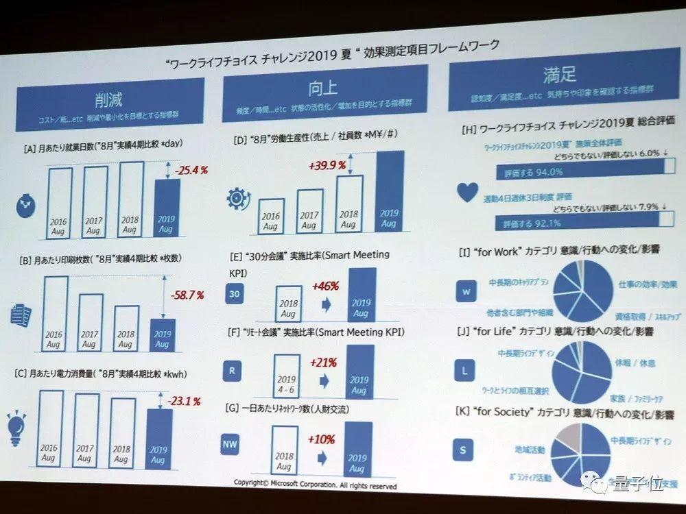 微软日本每周只上四天班,销售额提升39.9%!网友:老板快来看啊_工作