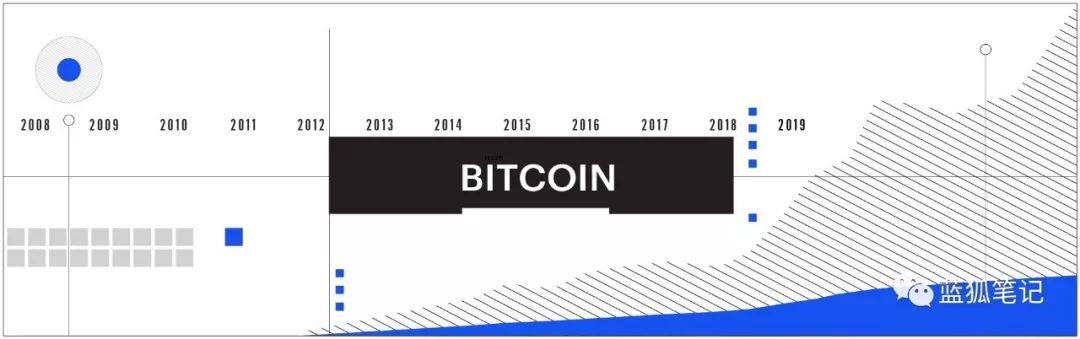 比特币11年回顾:它取得了哪些成就?下一步是…