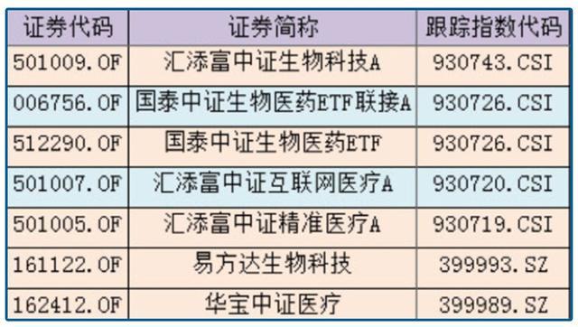 医药行业占gdp比例_医药股如何践行价值投资