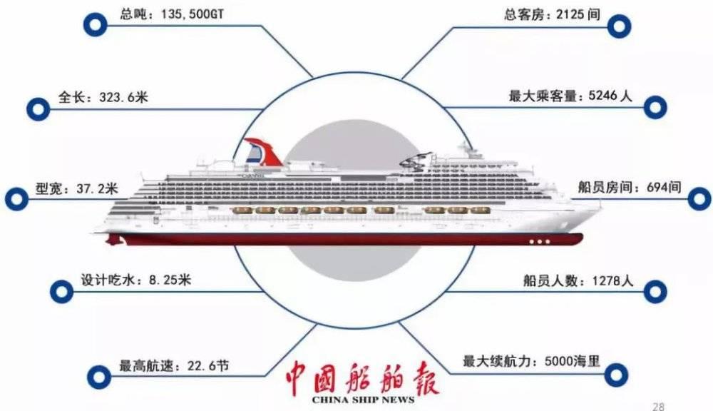 航母都能造的中国,为何造不了大型邮轮?