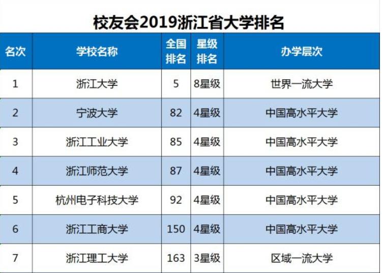2019年起点排行榜_2019全国大学排行榜出炉 HR一般都选这些学校...