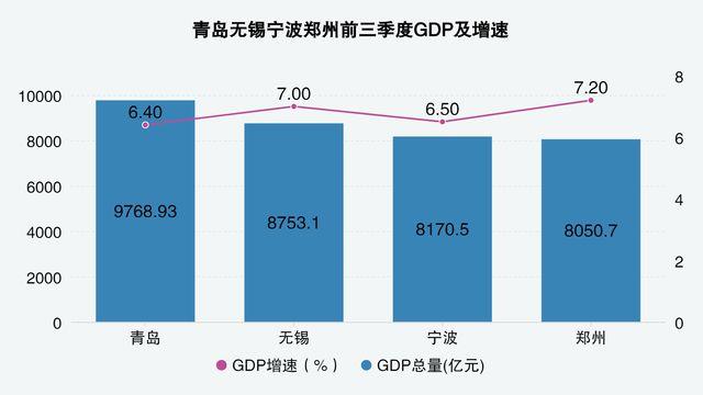 兰总GDP_中国gdp增长图