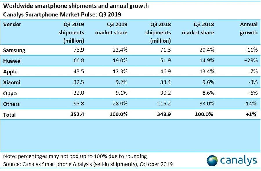 华为手机中国销量暴涨:中国手机产业多米诺骨牌被推翻_小米