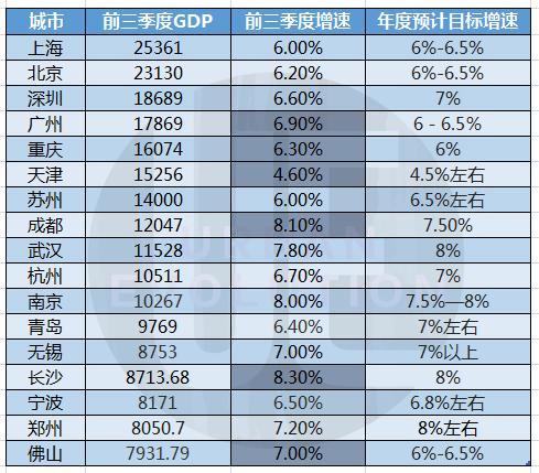 gdp增速怎么计算_2016,上海经济增速为何反超北京