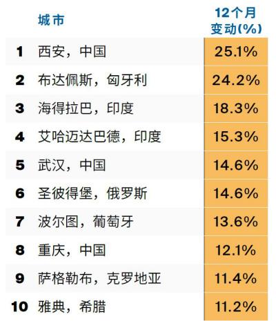 全球150城住宅楼价指数发布!中国17城上榜,这城市涨幅最猛_市场