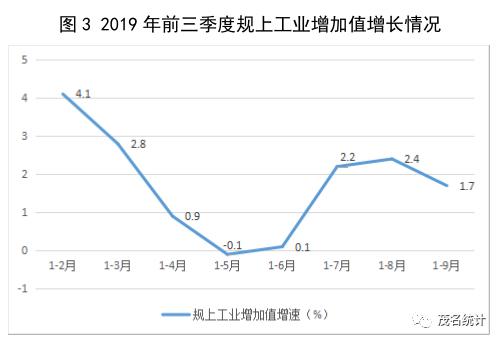茂名市gdp含石化吗_石化之都茂名的2019年GDP出炉,在广东排名第几
