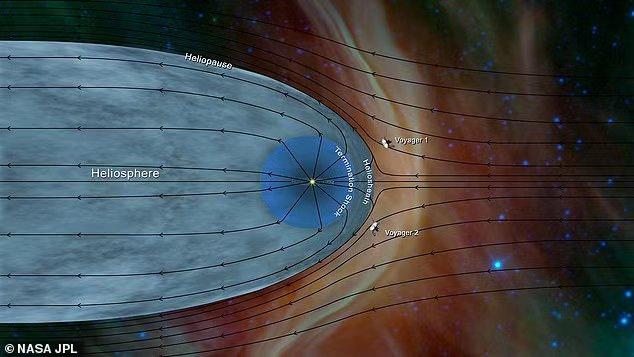 """飞行42年后,""""旅行者2号""""终于传回首份发现:太阳系结构奥秘"""