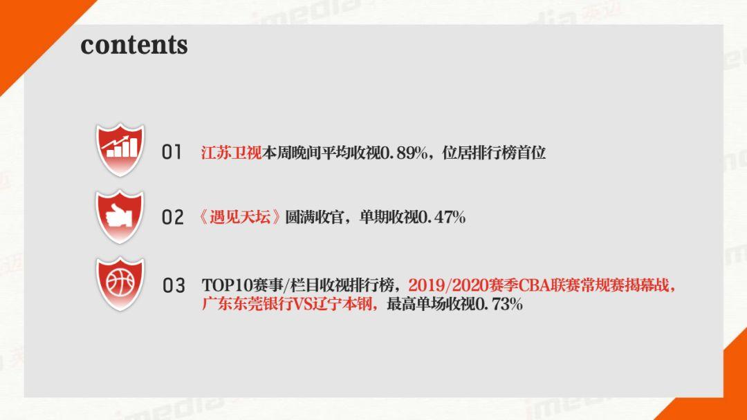 2020省级收视率排行榜_2017央视春晚收视率 春晚各省收视率排行榜