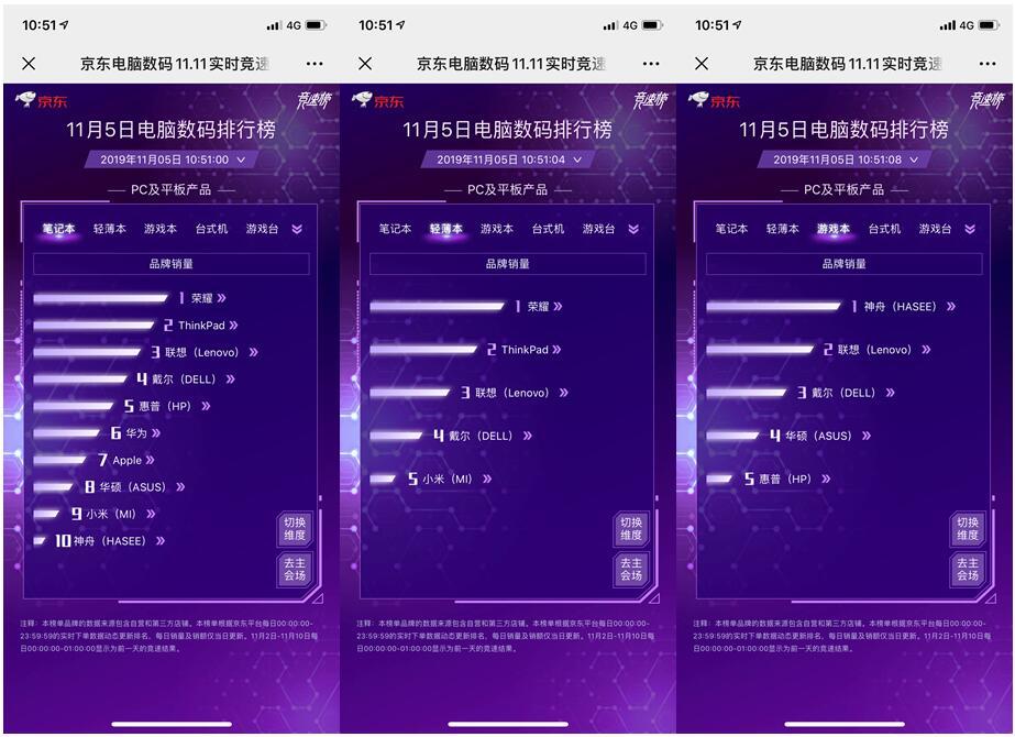 """双十一京东掀起高端好物消费潮 AMAZFIT成5日智能穿戴""""新秀"""""""