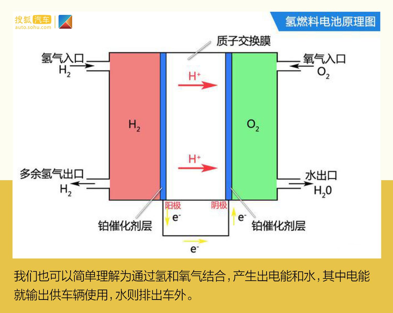 發力中國市場/推動能源結構升級 豐田氫能源規劃解析(第1頁) -