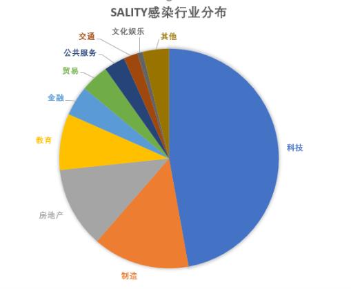 碰瓷区块链!Sality病毒疯狂盗取虚拟币感染超3万台电脑