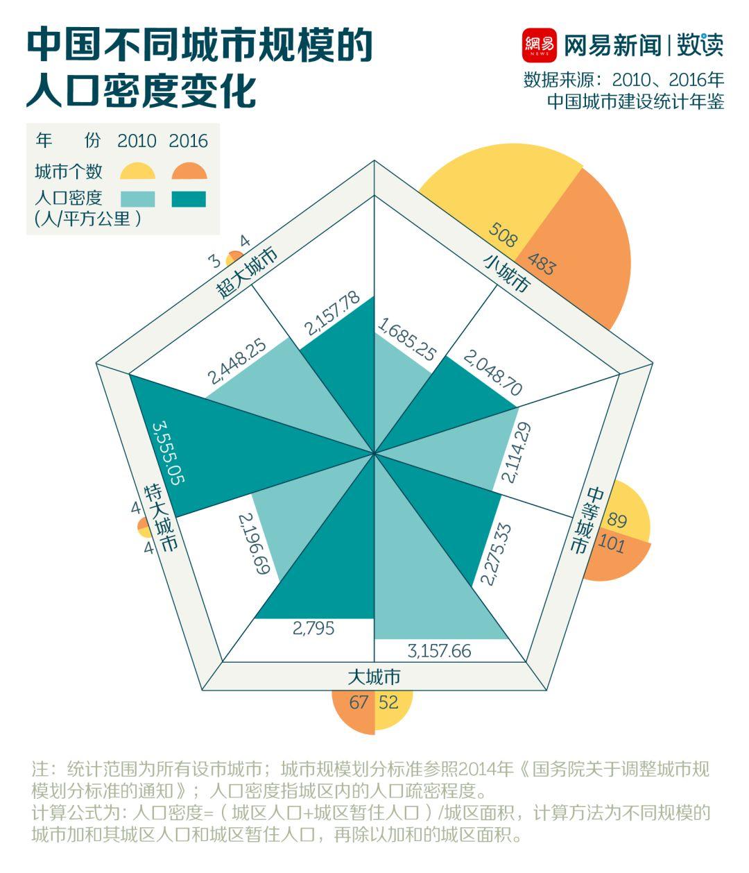 2020年中国城市人口流失_中国人口流失地图