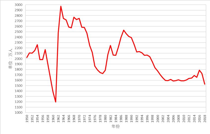欧盟2018年出生人口数量_人口出生数量图