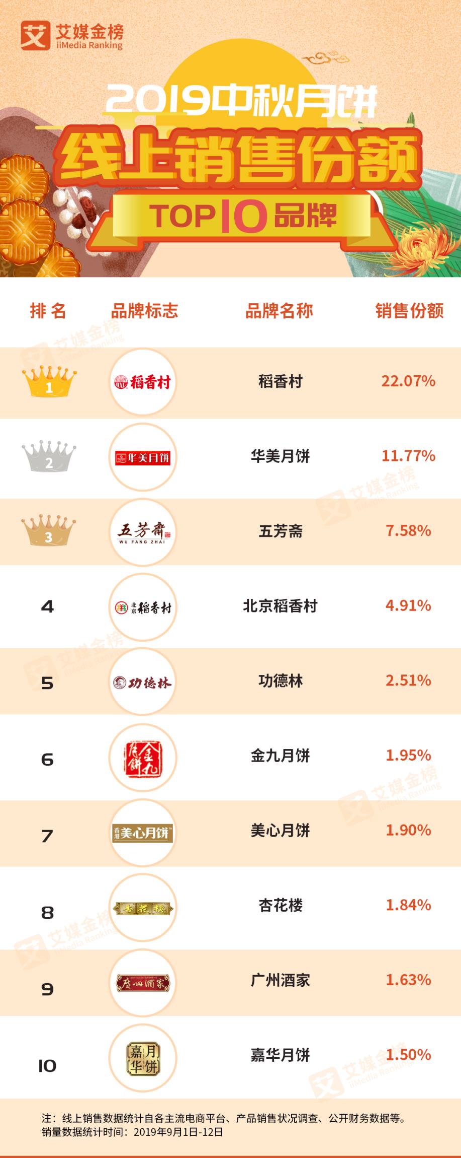 销量口碑双丰收 稻香村集团持续引领月饼消费风